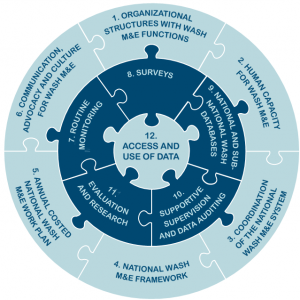 An Organizing Framework National WASH M&E