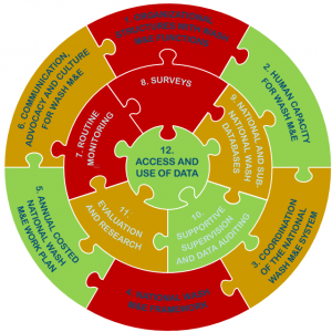 Scored components of a National WASH Monitoring and Evaluation system.